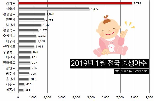 출생아수 차트 이미지