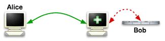 VPN 우회 원리