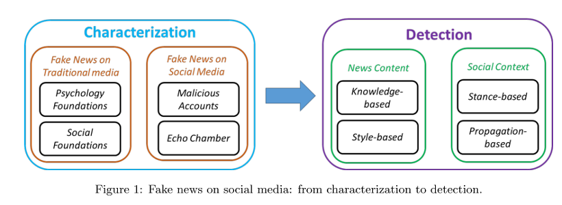 Fake News Detection on Social Media: A Data Mining Perspective