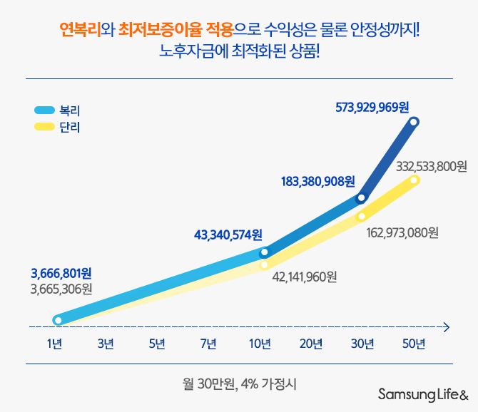 연복리 최저보증이율 적용 그래프