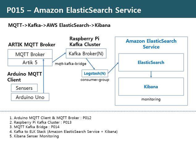 RDIoT Demo :: MQTT + Kafka + Amazon ElasticSearch Service [P015]