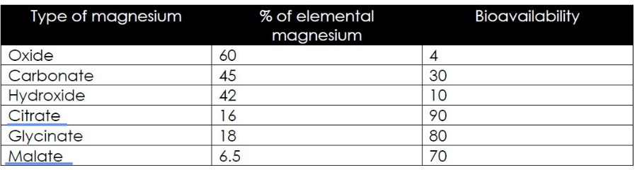 Table by Dr. Crisafi Comparing Bioavailability of Magnesium Forms
