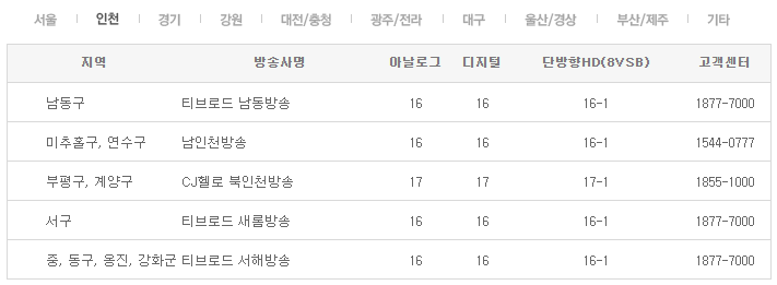 인천 채널번호