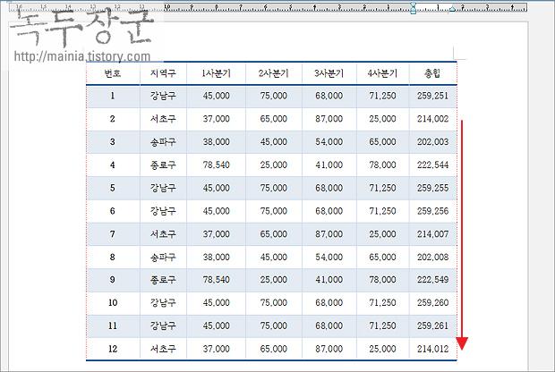 한컴오피스 한글 합계 표 계산식, 블록 계산식, 쉬운 계산식 이용해서 SUM 하는 방법