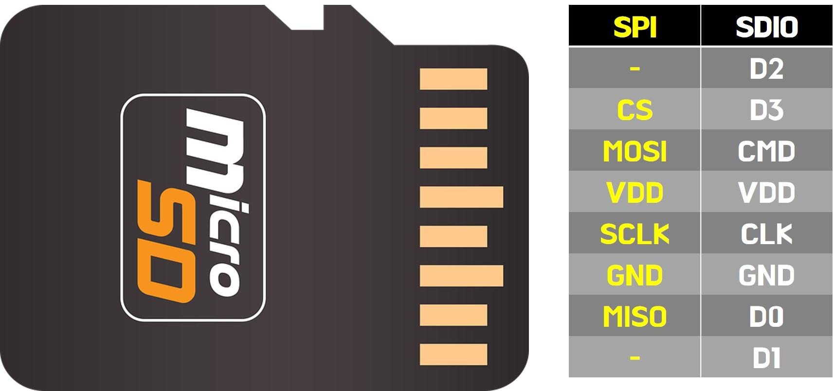 Micro SD-Card Pinout