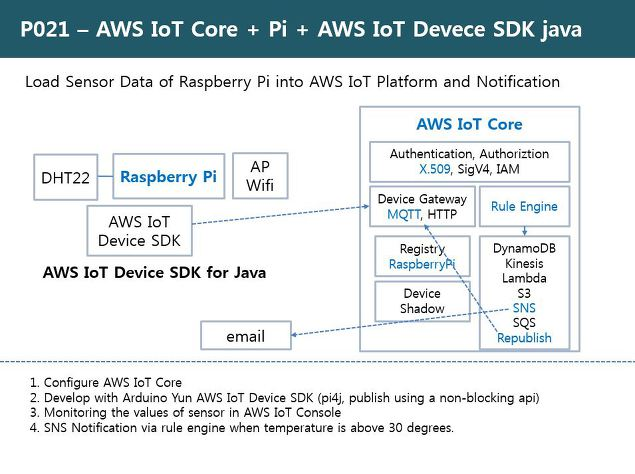 RDIoT Demo :: AWS IoT Core + Raspberry Pi + AWS IoT Device