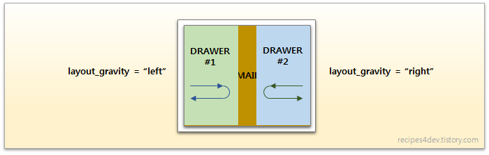 DrawerLayout layout_gravity left and right