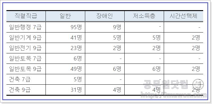 2018년 제1회 서울시 공무원시험 채용인원