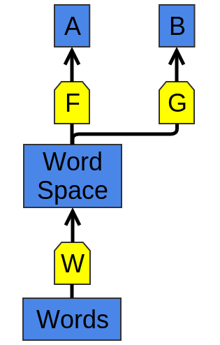 W and F learn to perform task A. Later, G can learn to perform B based on W.