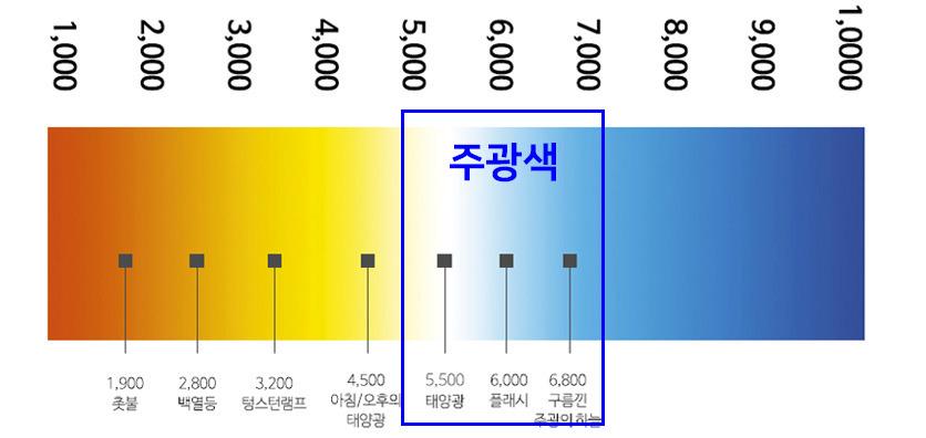주광색 색좌표 쿨화이트