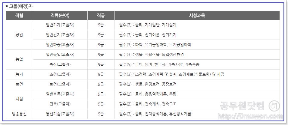 서울시 공무원 고졸(예정)자 시험과목