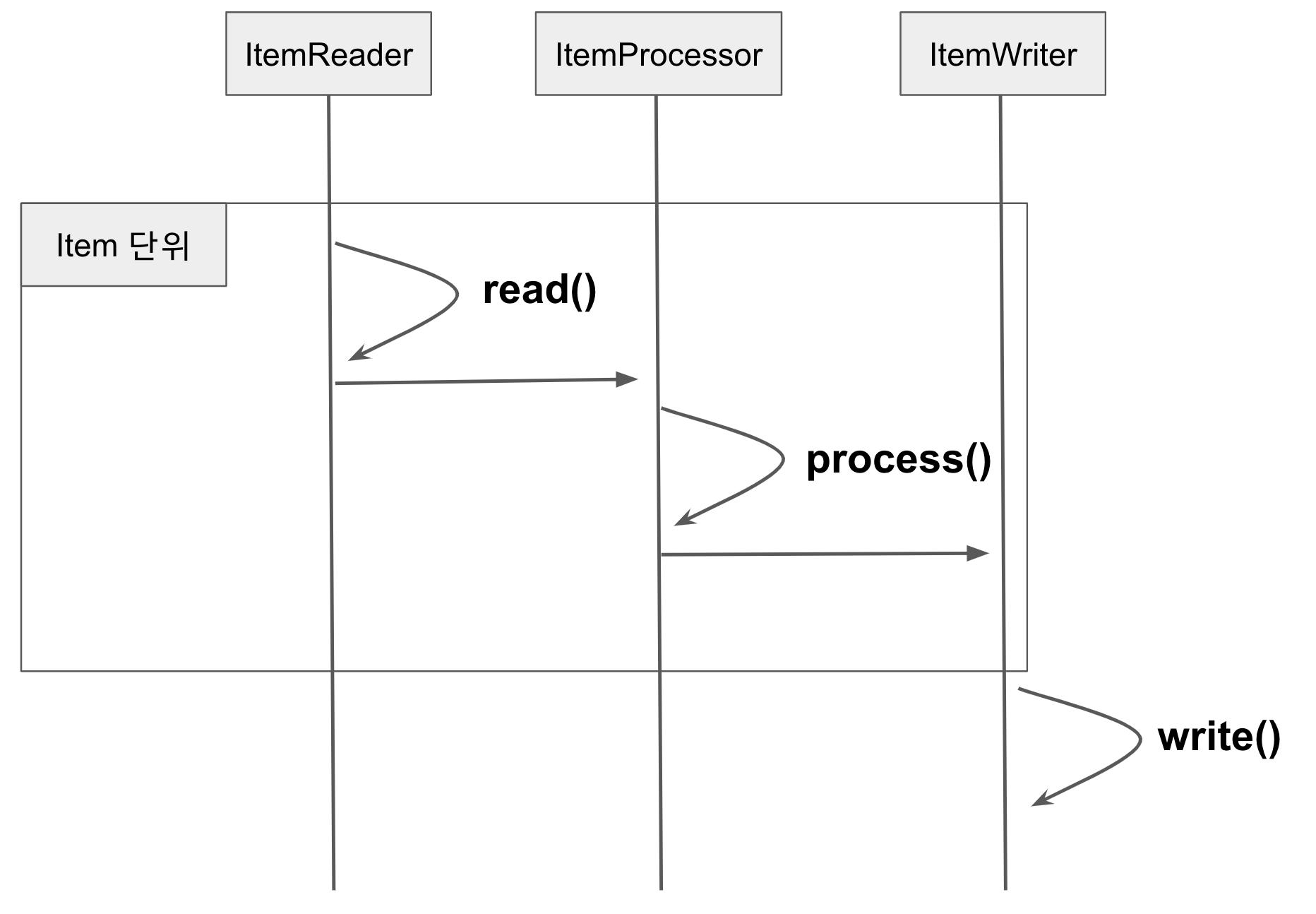 write-process