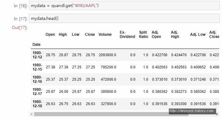 2  Quandl을 사용하여 주식정보 가져오기 :: Shining