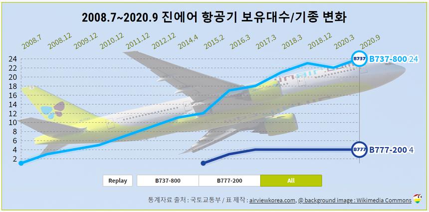 2008.7~2020.9 진에어 항공기 보유기종/보유대수 변화 (비행기 보잉 B737/B777)