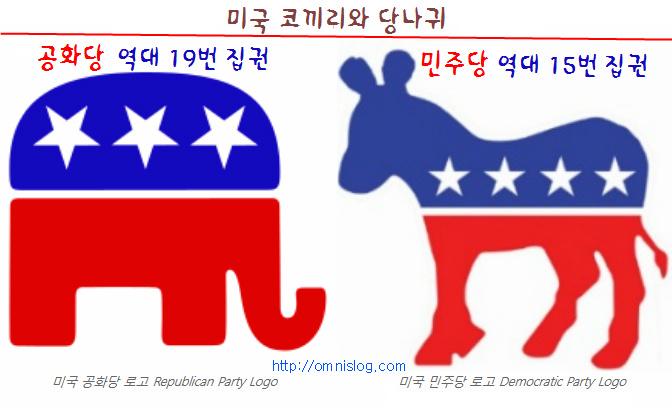 미국 공화당과 민주당 집권