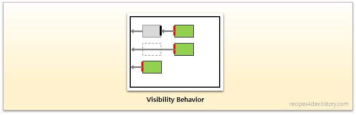 ConstraintLayout Visibility Behavior