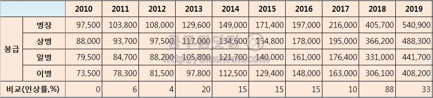 2010년대 병장, 상병, 일병, 이병 봉급표