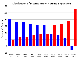 Distribution of Average Income Growth