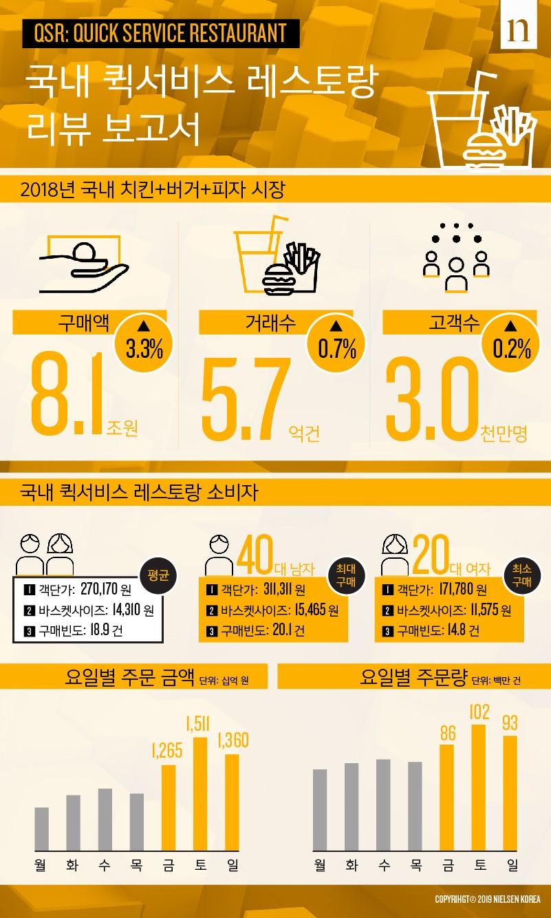 국내 퀵서비스 레스토랑(배달음식) 마켓 리뷰 보고서