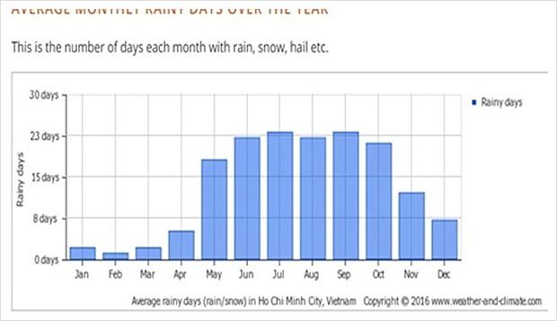 호치민4월날씨 비