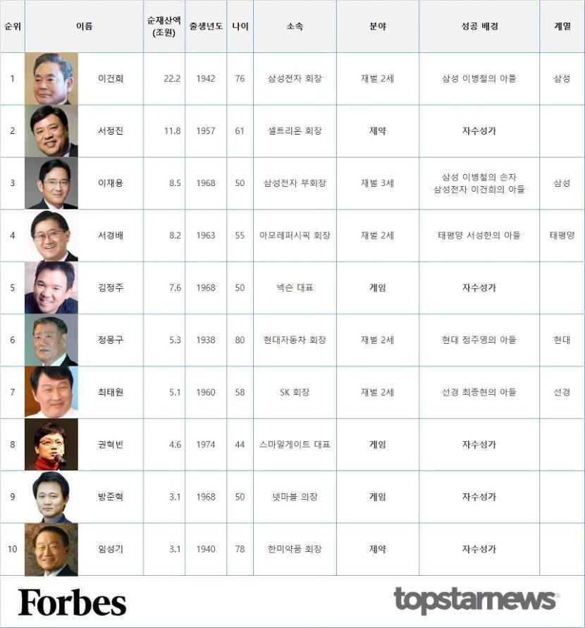 포브스 한국 부자 50인