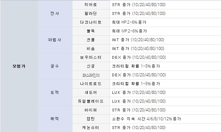 메이플스토리 직업별 유니온 효과