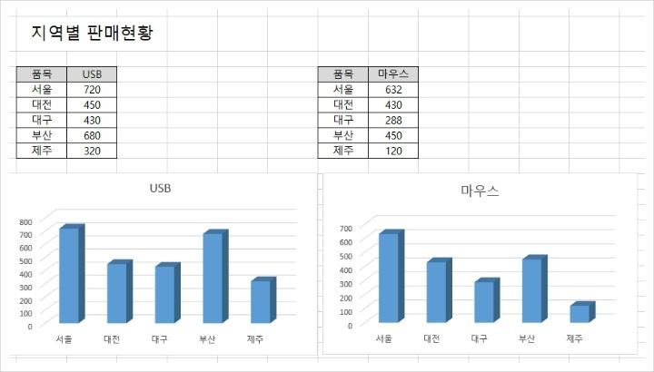두개의 차트 그래프