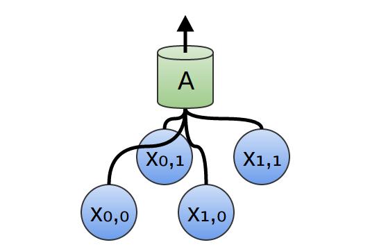 a unit of 2D convolutional layer