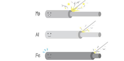 알루미늄과 마그네슘의 특성에 대하여