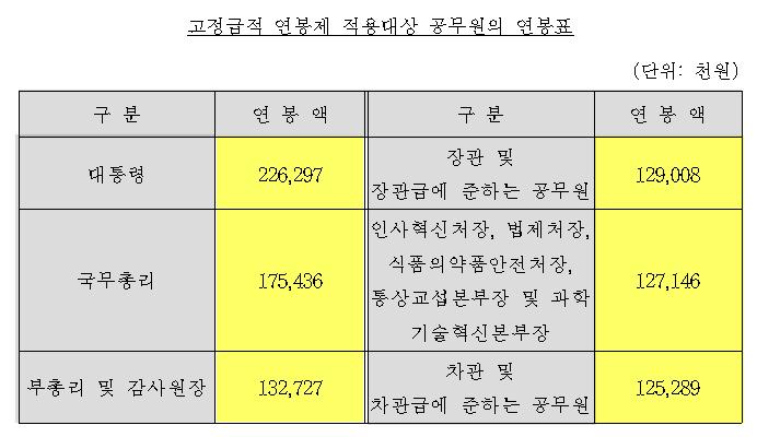 2018년도 고정급적 연봉제 적용대상 공무원의 연봉표