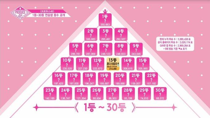 <프로듀스 48> 10회 - 콘셉트 평가와 개인적인 감상