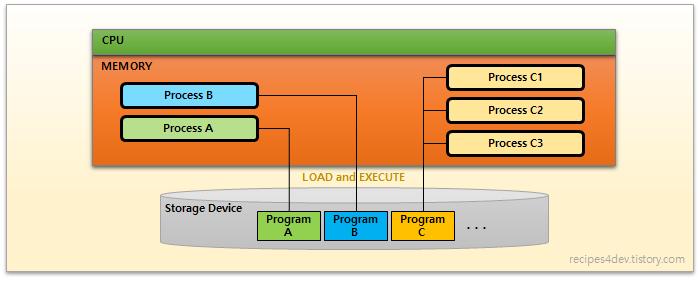프로그램(Program)과 프로세스(Process)
