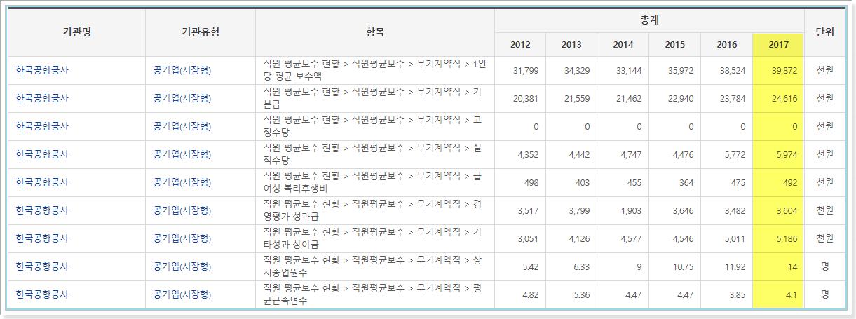 한국공항공사 비정규직 평균보수현황
