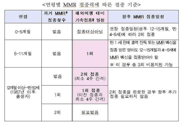 연령별 MMR 접종력에 따른 접종 기준
