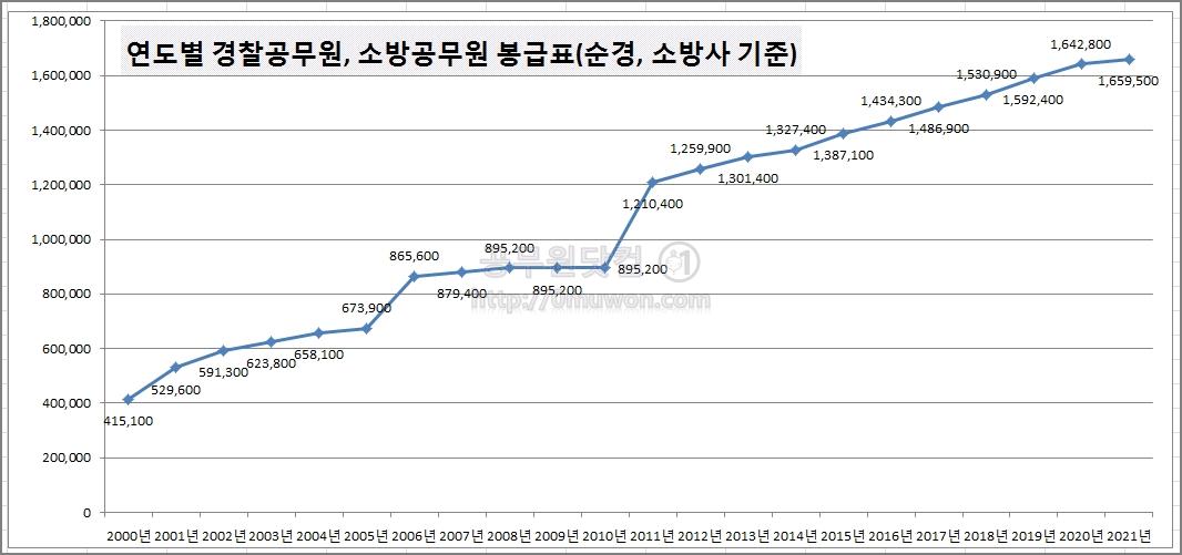 연도별 경찰공무원, 소방공무원 봉급표
