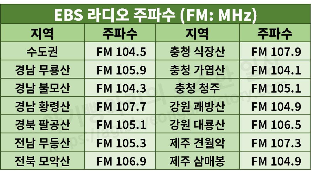 EBS 라디오 주파수