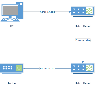 Router configuration Using Putty