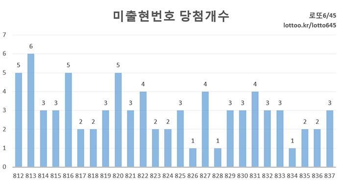 미출현번호 당첨개수 그래프 집계
