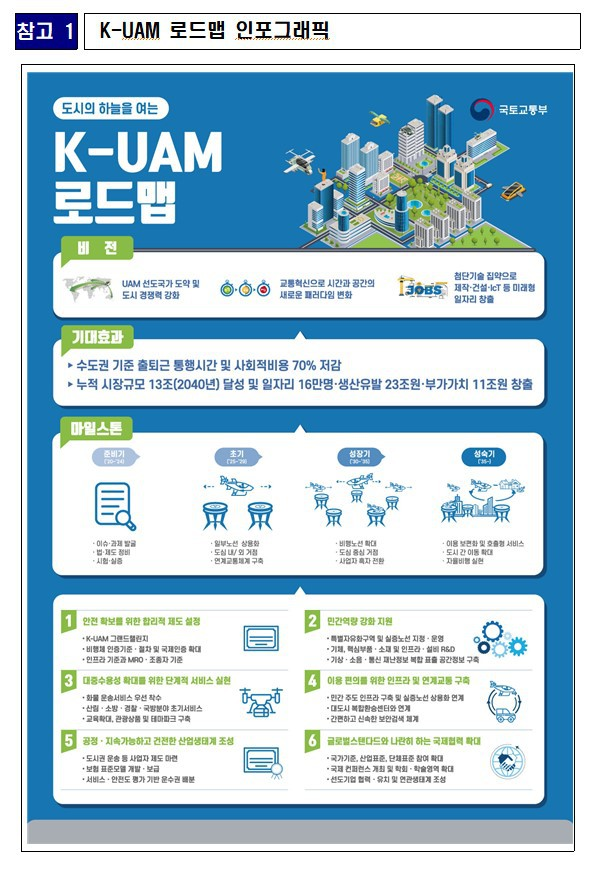 [국토교통부] 한국형 도심항공교통(K-UAM) 로드맵