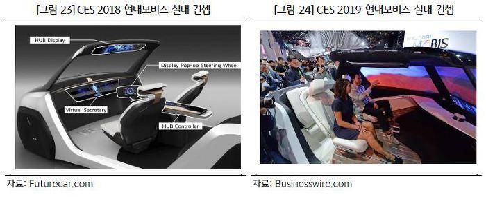 CES 2019  미래의 자동차 기술