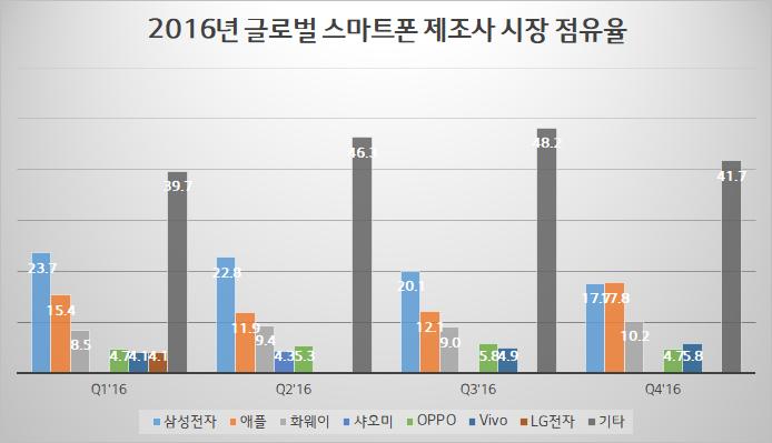 2016년 스마트폰 시장 점유율