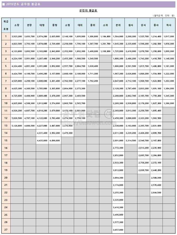 2015년도 군인 봉급표