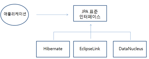 Spring JPA] ORM과 JPA 그리고 Hibernate :: victolee