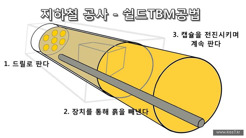 사진: 쉴드TBM공법은 거대한 캡슐형 기계가 터널을 파며 전진하는 방식이다.