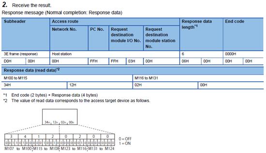 MELSEC Communication Protocol.pdf 477p - Receive the result