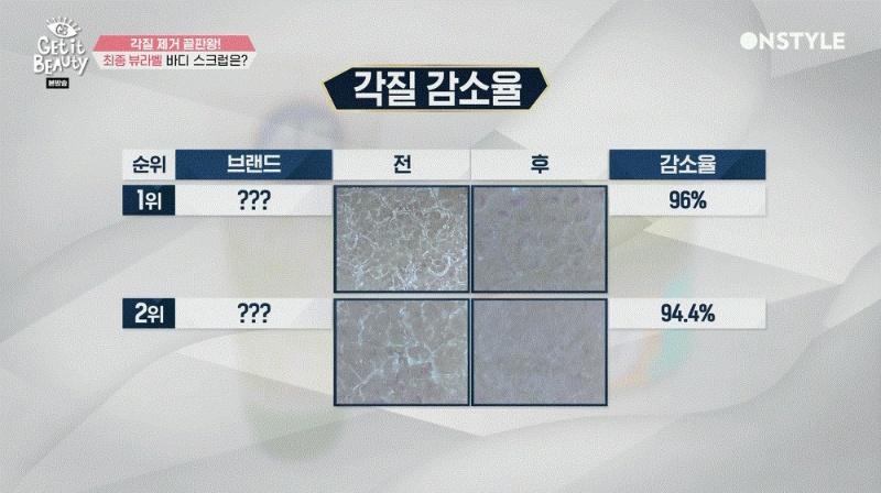 더욱 치열했던 겟잇뷰티 뷰라벨 선정 '바디스크럽 TOP 2' [알바보타니카] 각질 감소율 비교