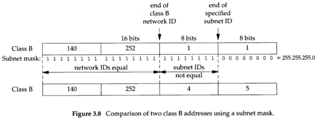 Example subnet masks for two different class B subnet arrangements