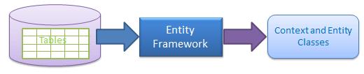 Database First 접근 방식