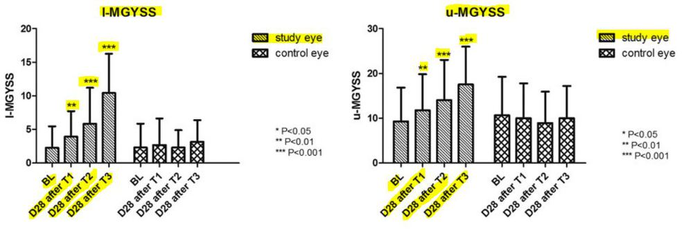 MGYSS (Meibomian gland yielding secretion score) 의 변화
