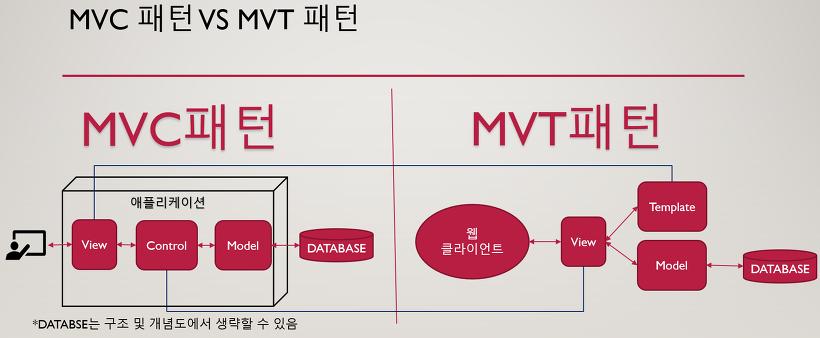 Django MVC 패턴 VS MVT 패턴